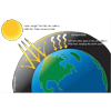 Greenhouse Effect Atmospheric CO2
